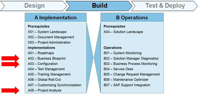 SAP SOLMAN Build Phase
