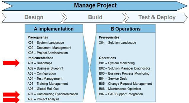 SAP SOLMAN Manage Project