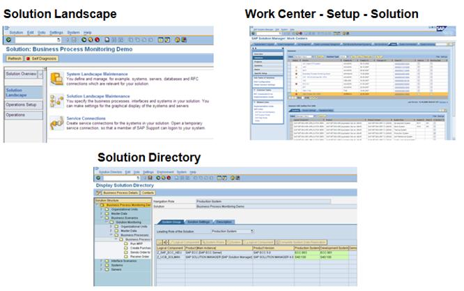 SAP SOLMAN Operation – Prerequisite – Solution Landscape