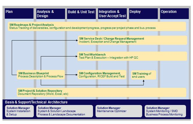 Solution manager what is it what can it do for your business sap solution manager solman summary malvernweather Gallery