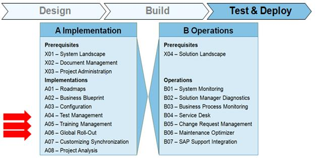 SAP SOLMAN Test and Deploy