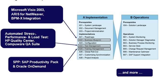 SAP SOLMAN third-party tools 1