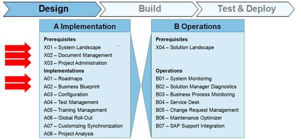 SAP SOLMAN Design Phase
