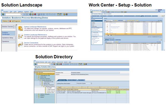 SAP SOLMAN Operation – Prerequisite – Solution Landscape