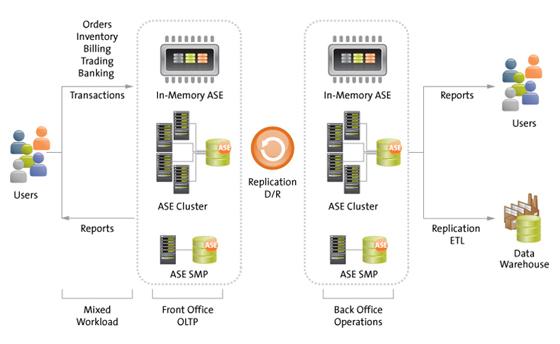 SAP Running on Sybase ASE 15 7 | Bayforce | Certified
