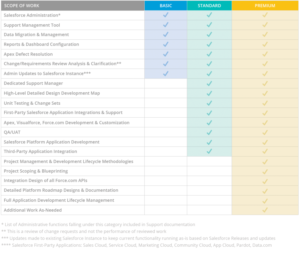 Salesforce Support Options